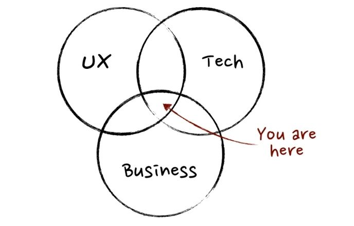 How To Get Into Product Management: Start Building Product Manager Skills Today